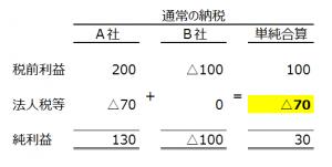 renketsunouzei(3)
