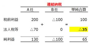 renketsunouzei(4)