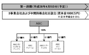 ABC(1)