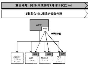 ABC(3)
