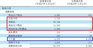 current asset(fuji)
