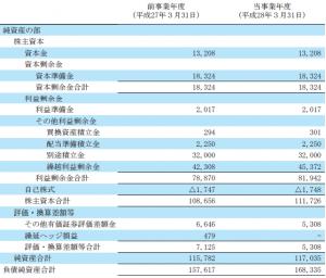 net assets(fuji)
