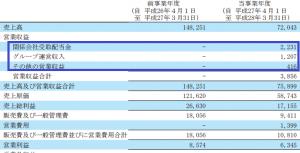 sales(fuji)