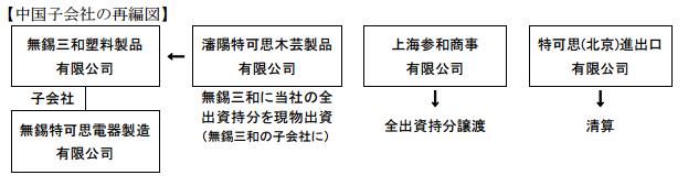 2nd-change